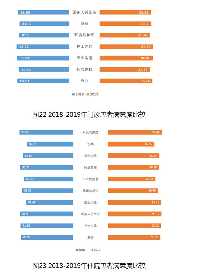 图22 2018-2019年门诊患者满意度比较