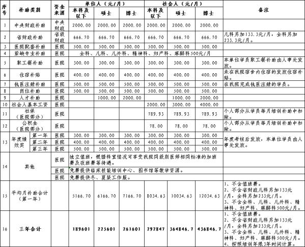招收227人!安徽医科大学第一附属医院2021年住院医师规范化培训招收简章