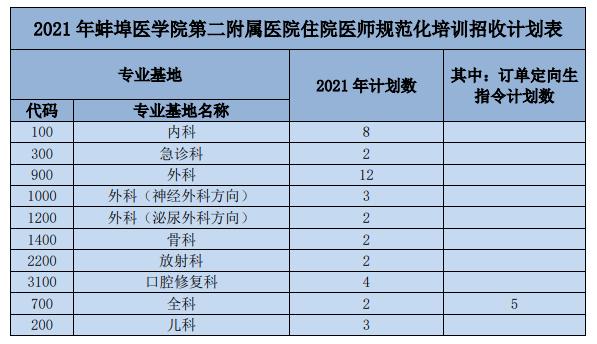 招收42人!蚌埠医学院第二附属医院2021年住院医师规范化招生啦!