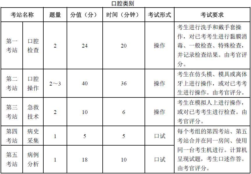 考生手册-口腔医师技能科目