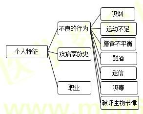 【技能操作】健康管理师第二章重点整理(一)