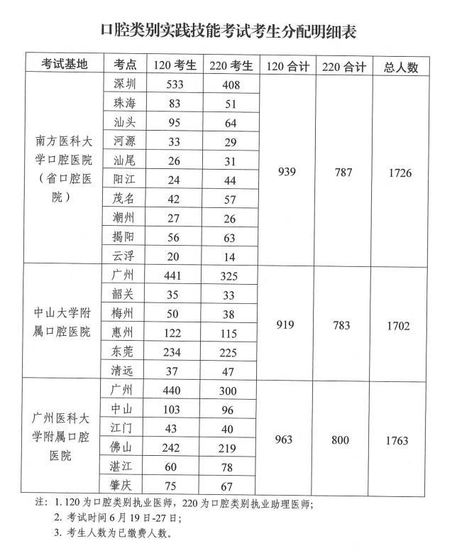 广东考区2021年口腔类别实践技能考试考生基地分配明细表