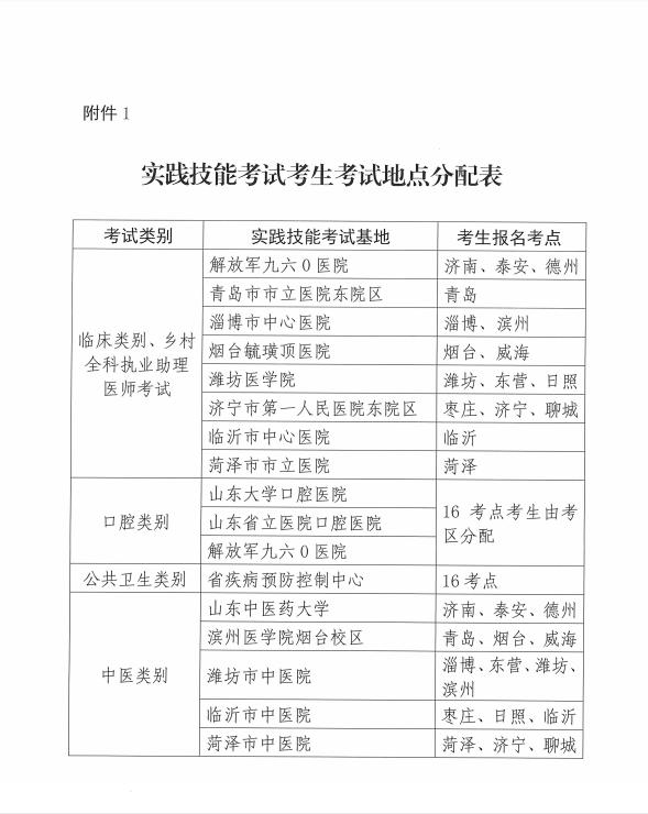 山东考区2021年国家医师资格实践技能考试基地划分名单(口腔类别)