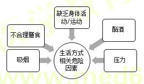 【技能操作】健康管理师第二章重点整理(二)