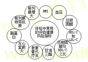 【技能操作】健康管理师第二章重点整理(三)