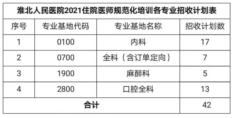 招42名!淮北市人民医院2021年住院医师规范化培训招生开始!