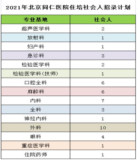 2021年北京安贞、朝阳、宣武等10余家附属医院住培招生啦!