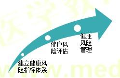 【技能操作】健康管理师第二章重点整理(五)