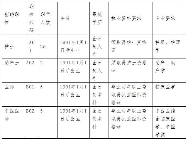 湖南省邵阳市邵阳县中医医院招聘37名医务人员