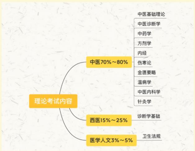 2021中医学类本科专业水平测试3
