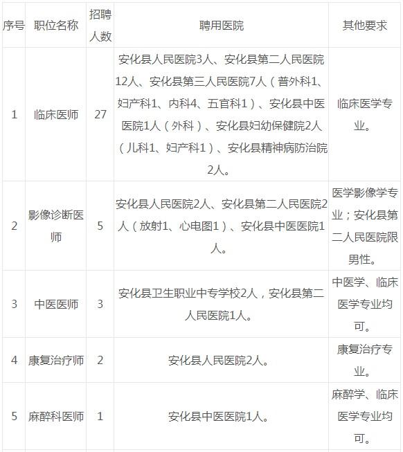 湖南益阳市安化县面向社会和高校招聘医务工作人员42名