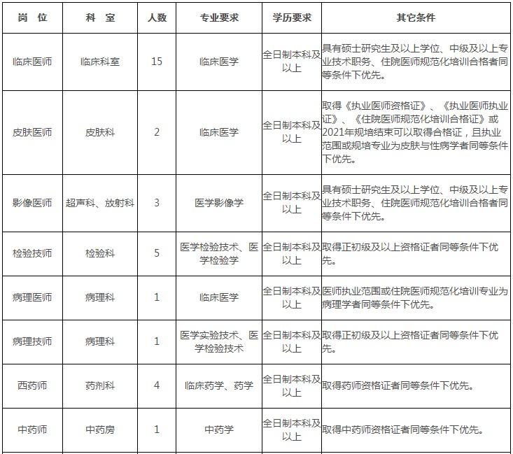 云南昆明市宜良县第一人民医院招聘医疗卫生工作人员41人