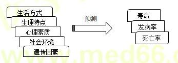 【技能操作】健康管理师第二章重点整理(六)