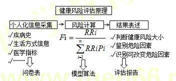 【技能操作】健康管理师第二章重点整理(七)