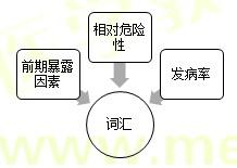 【技能操作】健康管理师第二章重点整理(八)