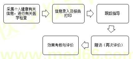 【技能操作】健康管理师第二章重点整理(十)