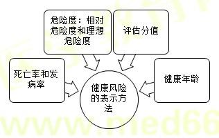 【技能操作】健康管理师第二章重点整理(十二)