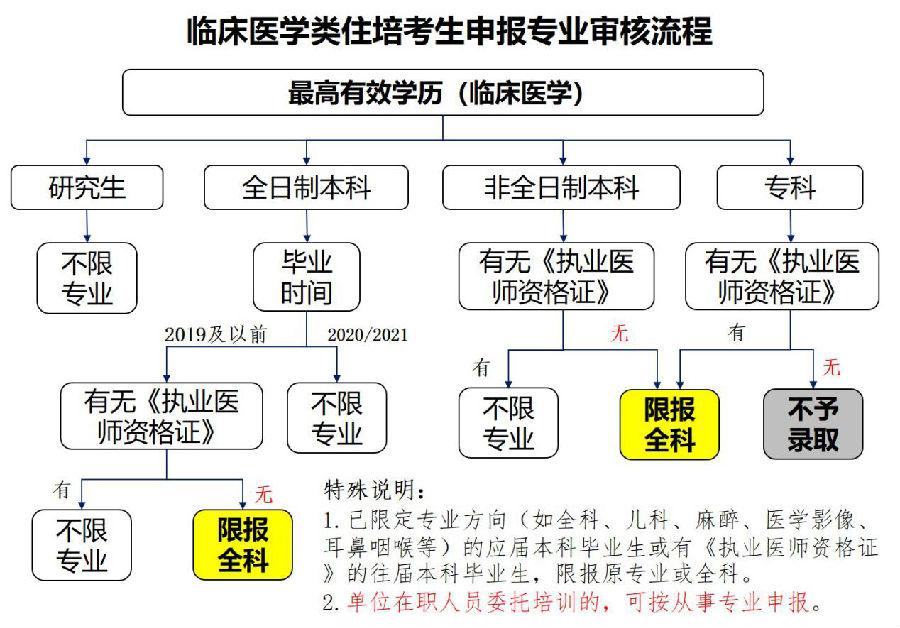 【湖北住培】武汉市第一医院2021年住培(西医类)招生简章