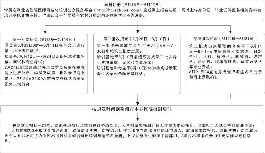 2021年荆州市中心医院住院医师规范化培训招录程序