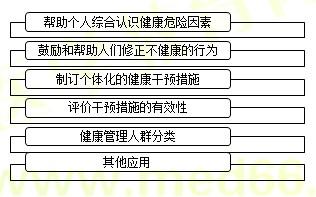 【技能操作】健康管理师第二章重点整理(十四)