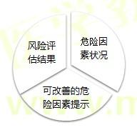 【技能操作】健康管理师第二章重点整理(十五)