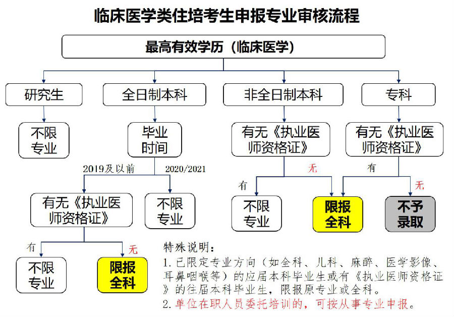 【湖北】襄阳市中心医院2021年住院医师规范化培训招生简章
