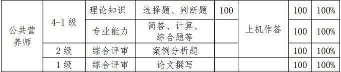 2021年福建省公共營養師職業技能認定時間