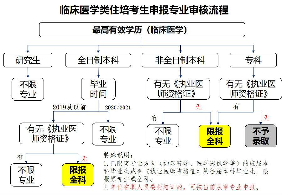 三峡大学人民医院、宜昌市第一人民医院2021年住院医师规范化培训招生简章