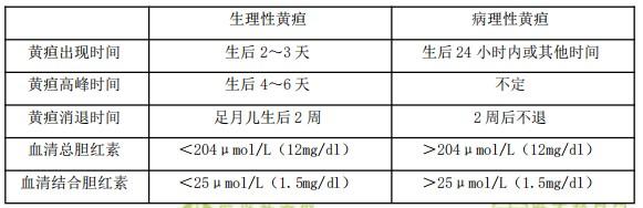 【临床】2021医疗招聘备考资料:新生儿黄疸的鉴别