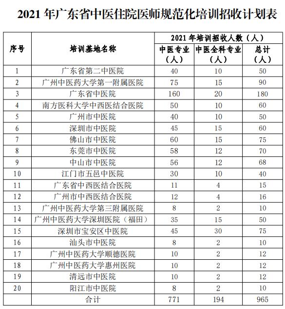 2021年广州中医药大学第一附属医院住院规培招生啦!