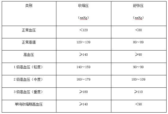 三级健康管理师考试模拟试题每日练习(5.27)