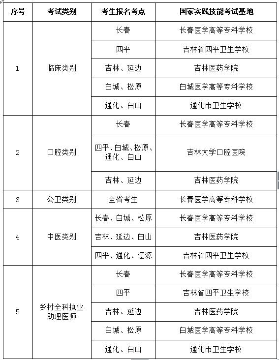 吉林考点实践技能国家基地2021