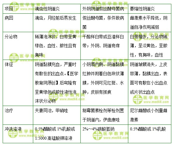 中级主管护师考试:《答疑周刊》2022年第2期
