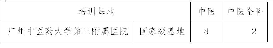 广州中医药大学第三附属医院2021年住院医师规范化培训学员招生啦