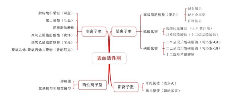 表面活性剂的分类及应用