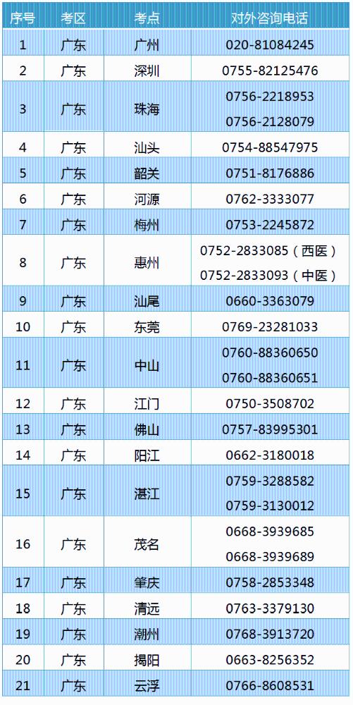 阳江考点延迟开通2021年公卫类别医师资格技能准考证打印入口