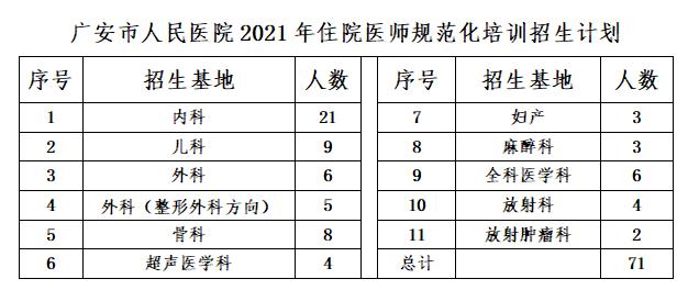 四川大学华西广安医院2021年住院医师规范化培训招生啦!