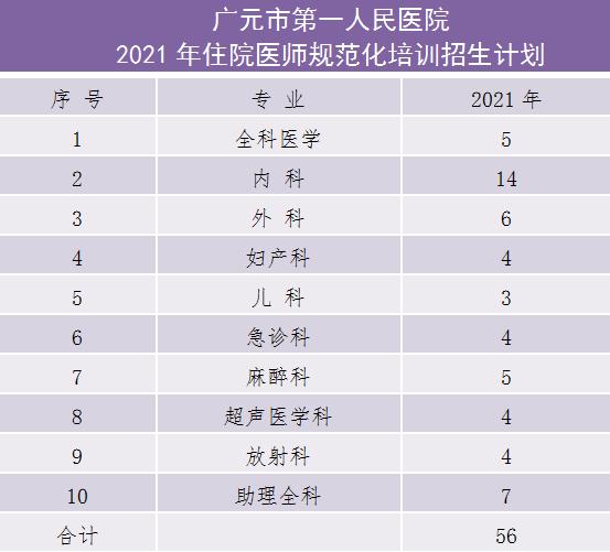 2021年广元市第一人民医院住院医师规范化培训招生计划