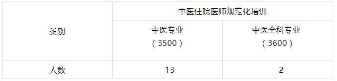 招收15人!黄冈市中医医院2021年中医住院医师规范化培训招生简章
