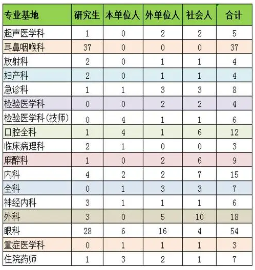 2021年首都医科大学附属北京同仁医院住培招生计划