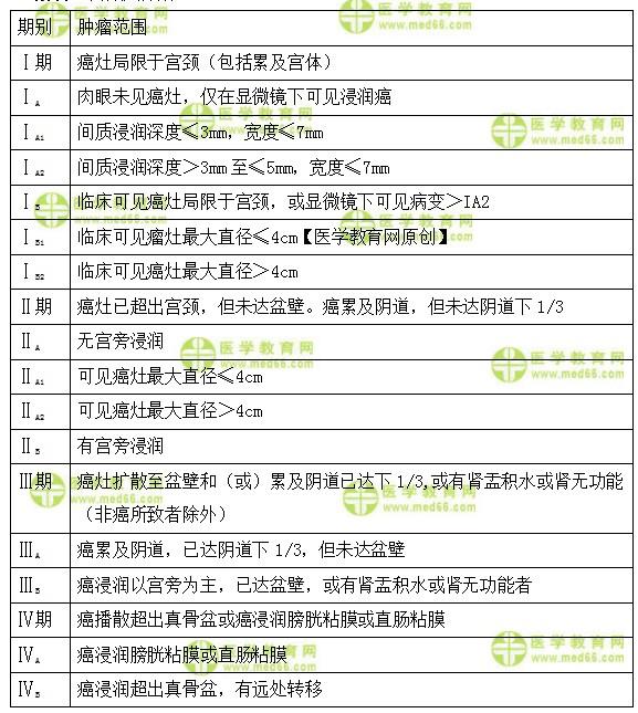 中级主管护师考试:《答疑周刊》2022年第5期