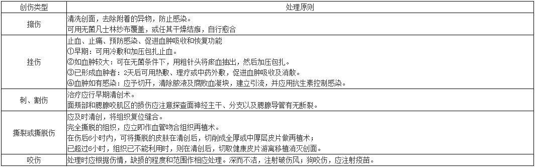 口腔助理医师【病例分析】要点:软组织创伤(擦/挫/刺割/撕/咬)诊断、治疗