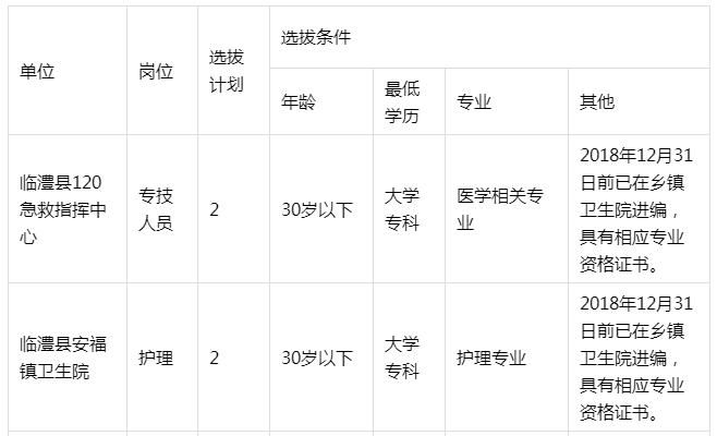湖南常德临澧县卫生健康局公开选拔医疗工作人员