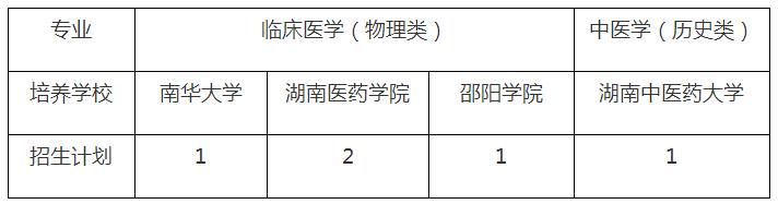 怀化市麻阳苗族自治县免费医学生培养招生公告