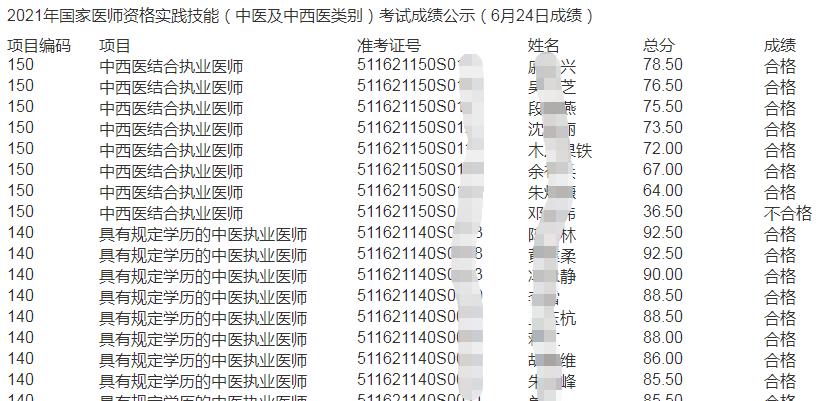 涼山市2021年中西醫執業醫師考試成績公示(6月24日成績)
