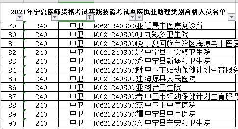 中卫市中医助理医师技能合格名单