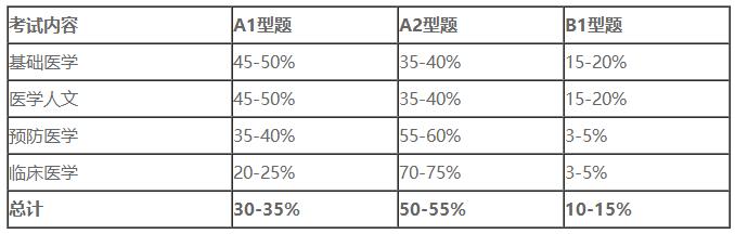 全国临床执业医师分阶段考试理论考试内容及题型分类占比