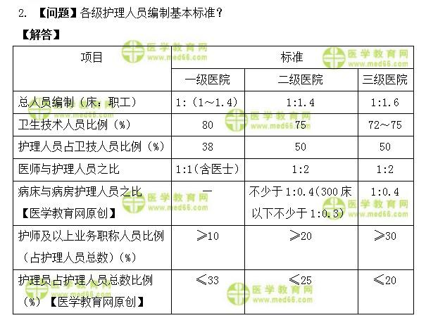 中级主管护师考试:《答疑周刊》2022年第9期