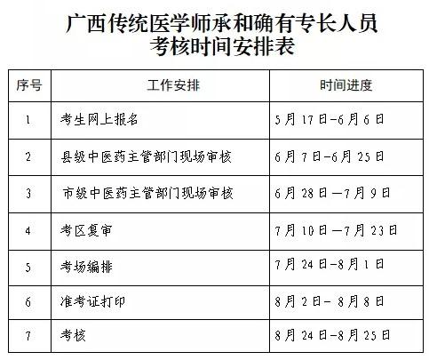 贵港市港北区2021年传统师承和确有专长考试报名通知