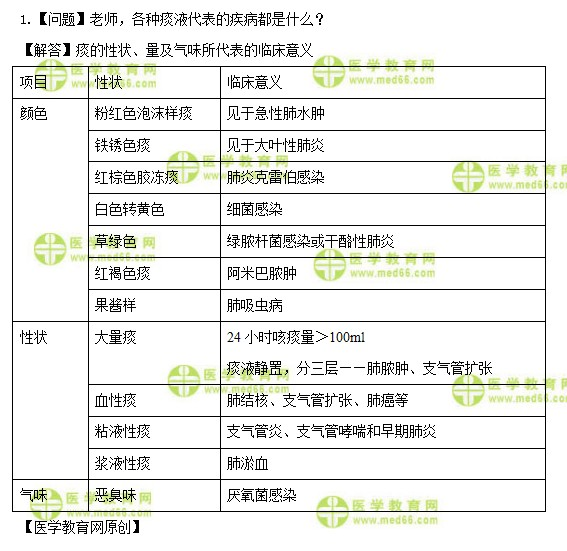 主管护师考试:《答疑周刊》2022年第10期